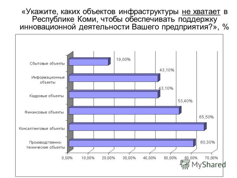 «Укажите, каких объектов инфраструктуры не хватает в Республике Коми, чтобы обеспечивать поддержку инновационной деятельности Вашего предприятия?», %