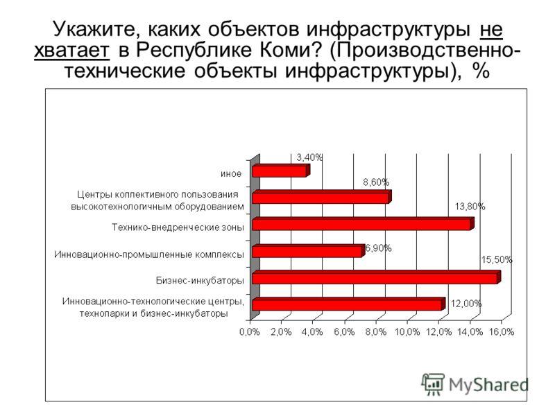 Укажите, каких объектов инфраструктуры не хватает в Республике Коми? (Производственно- технические объекты инфраструктуры), %
