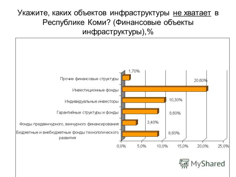 Укажите, каких объектов инфраструктуры не хватает в Республике Коми? (Финансовые объекты инфраструктуры),%