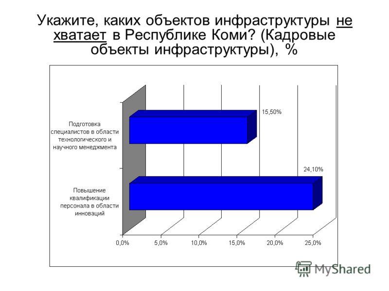 Укажите, каких объектов инфраструктуры не хватает в Республике Коми? (Кадровые объекты инфраструктуры), %