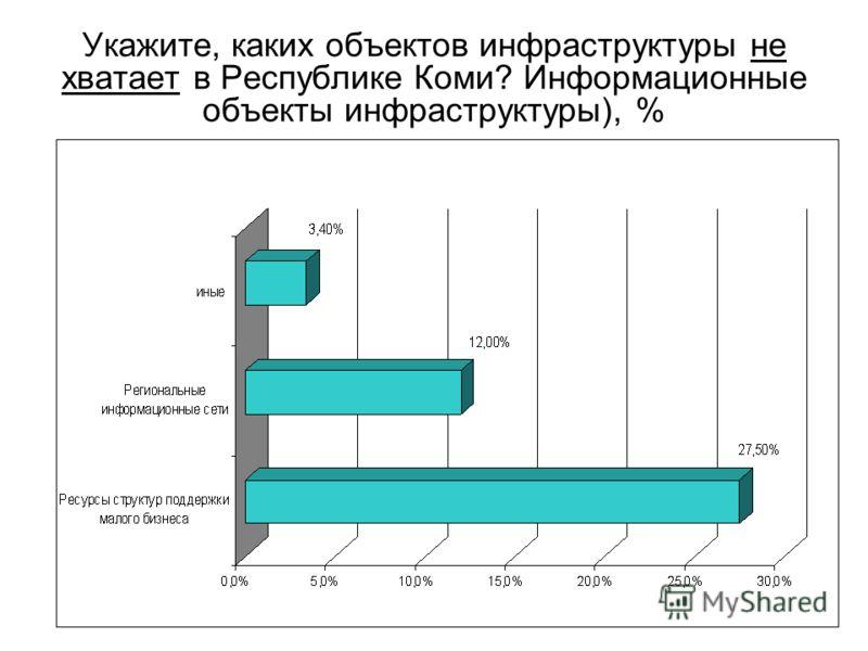 Укажите, каких объектов инфраструктуры не хватает в Республике Коми? Информационные объекты инфраструктуры), %