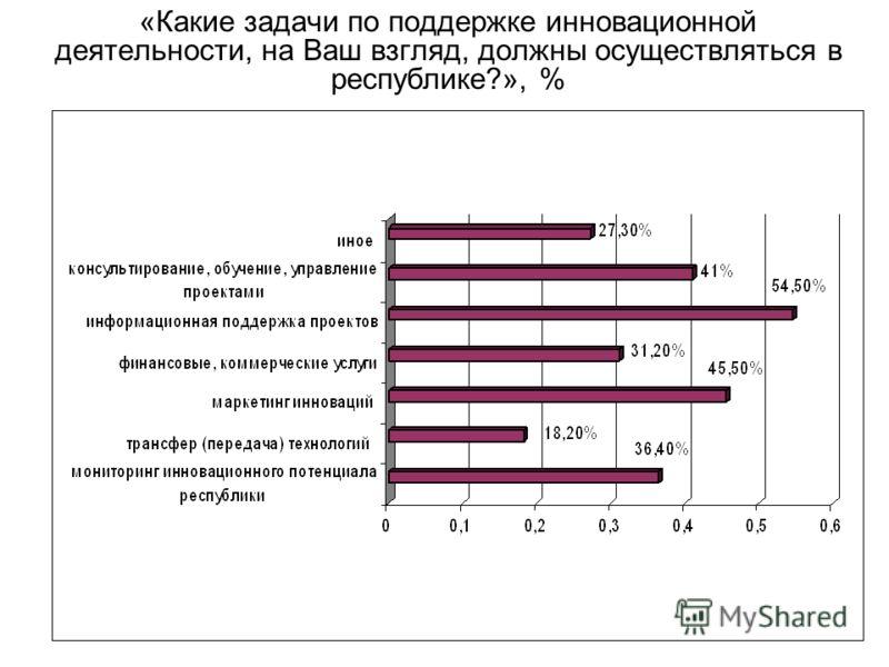 «Какие задачи по поддержке инновационной деятельности, на Ваш взгляд, должны осуществляться в республике?», %