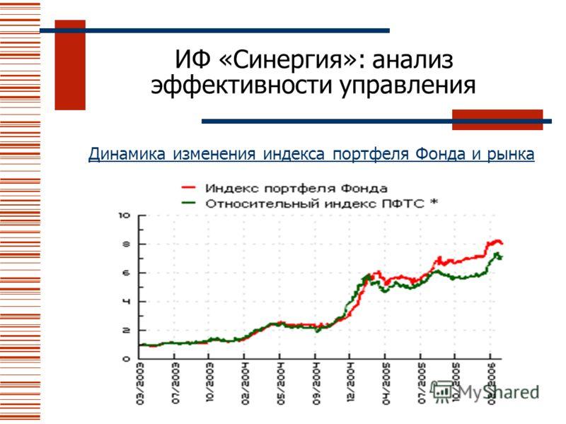 ИФ «Синергия»: анализ эффективности управления Динамика изменения индекса портфеля Фонда и рынка