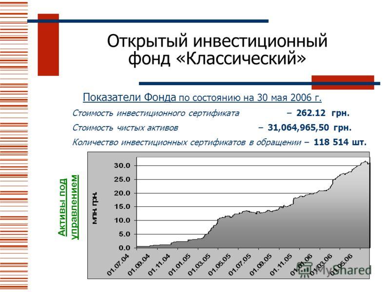Открытый инвестиционный фонд «Классический» Показатели Фонда по состоянию на 30 мая 2006 г. Стоимость инвестиционного сертификата – 262.12 грн. Стоимость чистых активов – 31,064,965,50 грн. Количество инвестиционных сертификатов в обращении – 118 514