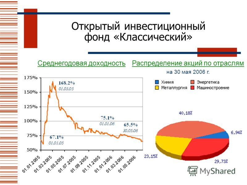 Открытый инвестиционный фонд «Классический» Распределение акций по отраслям на 30 мая 2006 г. Среднегодовая доходность