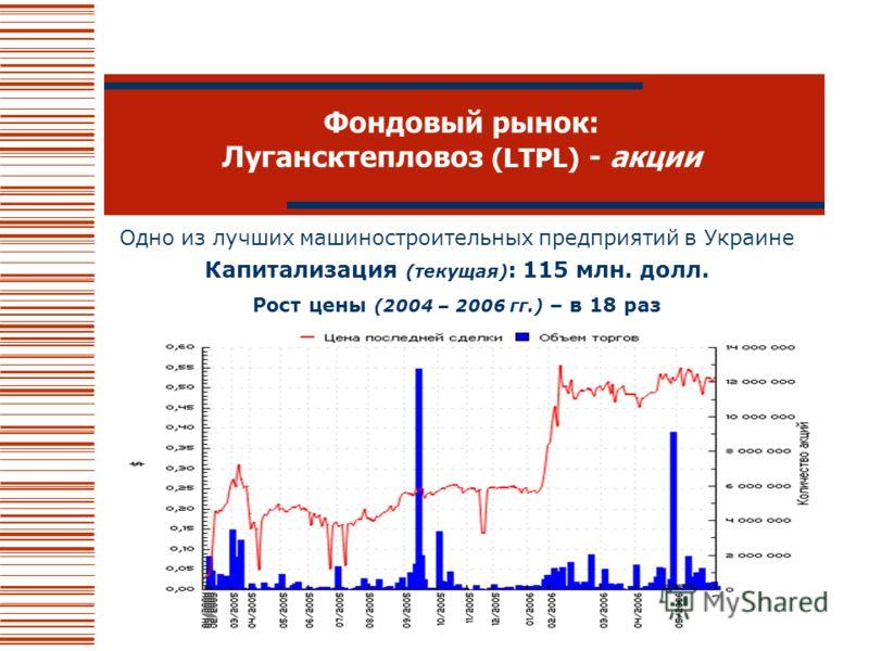 Фондовый рынок: Лугансктепловоз (LTPL) - акции Одно из лучших машиностроительных предприятий в Украине Капитализация (текущая) : 115 млн. долл. Рост цены (2004 – 2006 гг.) – в 18 раз