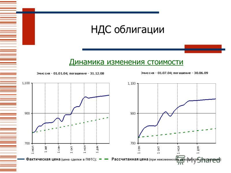 НДС облигации Динамика изменения стоимости Фактическая цена (цена сделки в ПФТС) ; Рассчитанная цена (при неизменности доходности к погашению)