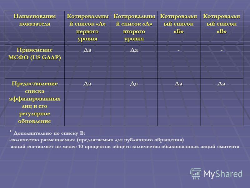 Наименование показателя Котировальны й список «А» первого уровня Котировальны й список «А» второго уровня Котировальн ый список «Б» Котировальн ый список «В» Применение МСФО (US GAAP) ДаДа-- Предоставление списка аффилированных лиц и его регулярное о