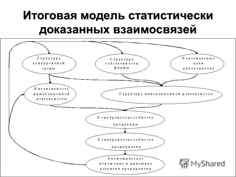 Итоговая модель статистически доказанных взаимосвязей