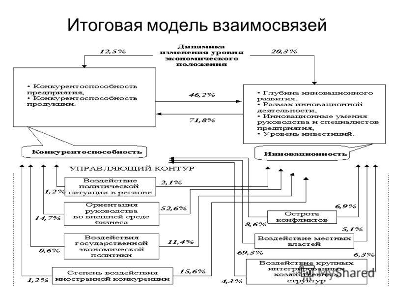 Итоговая модель взаимосвязей