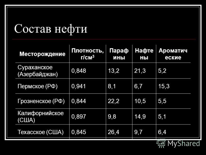 Состав нефти Месторождение Плотность, г/см 3 Параф ины Нафте ны Ароматич еские Сураханское (Азербайджан) 0,84813,221,35,2 Пермское (РФ)0,9418,16,715,3 Грозненское (РФ)0,84422,210,55,5 Калифорнийское (США) 0,8979,814,95,1 Техасское (США)0,84526,49,76,