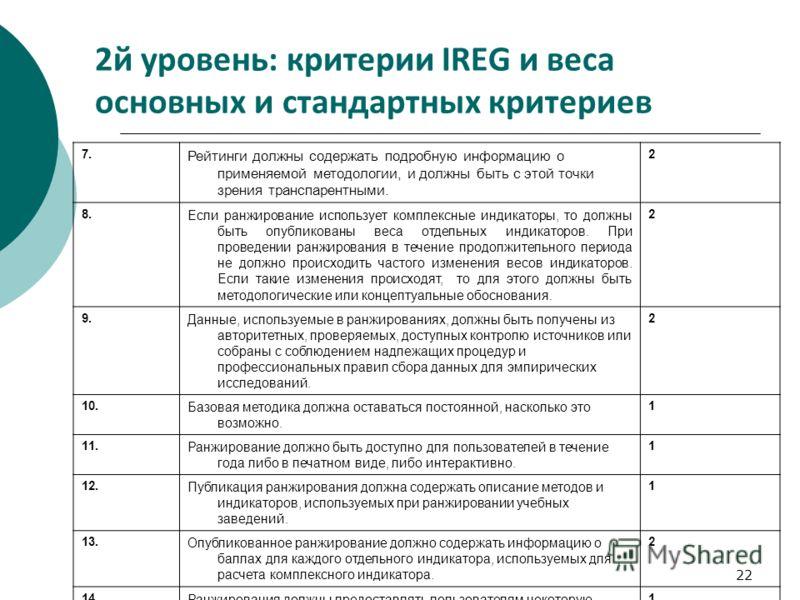 22 2й уровень: критерии IREG и веса основных и стандартных критериев 7. Рейтинги должны содержать подробную информацию о применяемой методологии, и должны быть с этой точки зрения транспарентными. 2 8. Если ранжирование использует комплексные индикат