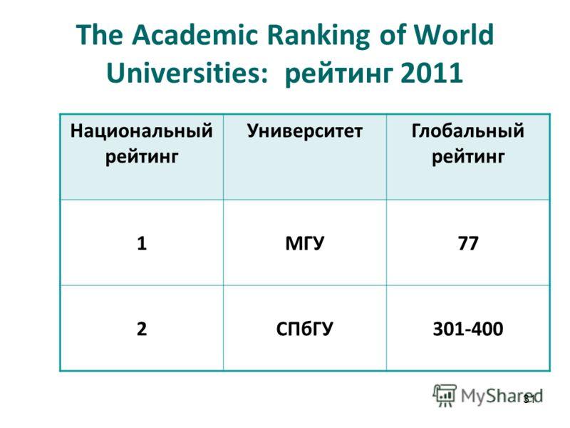 31 The Academic Ranking of World Universities: рейтинг 2011 Национальный рейтинг УниверситетГлобальный рейтинг 1МГУ77 2СПбГУ301-400