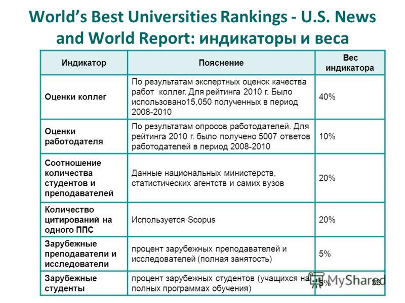 36 Worlds Best Universities Rankings - U.S. News and World Report: индикаторы и веса ИндикаторПояснение Вес индикатора Оценки коллег По результатам экспертных оценок качества работ коллег. Для рейтинга 2010 г. Было использовано15,050 полученных в пер
