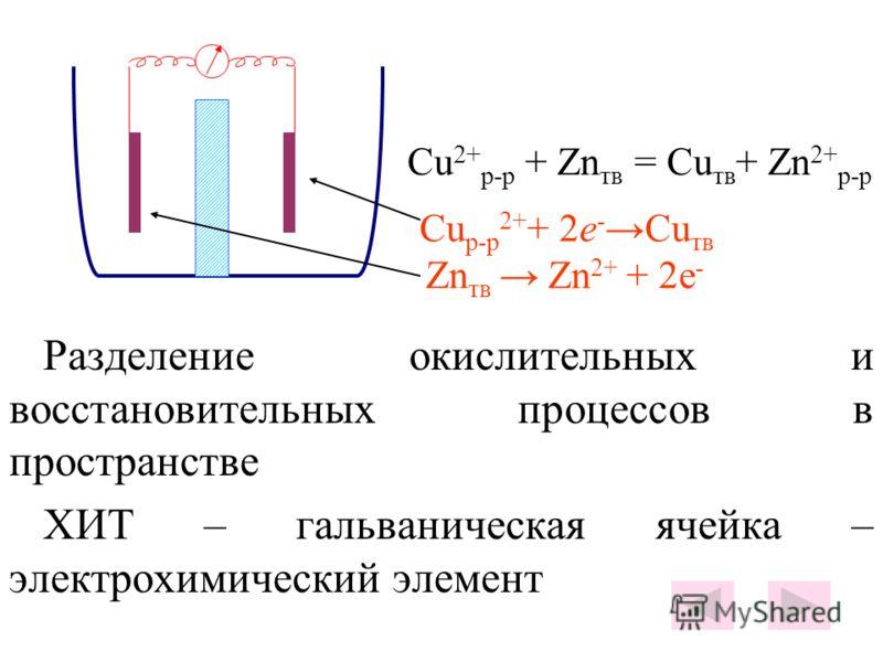 Сu р-р 2+ + 2е - Сu тв Zn тв Zn 2+ + 2e - Cu 2+ р-р + Zn тв = Cu тв + Zn 2+ р-р Разделение окислительных и восстановительных процессов в пространстве ХИТ – гальваническая ячейка – электрохимический элемент