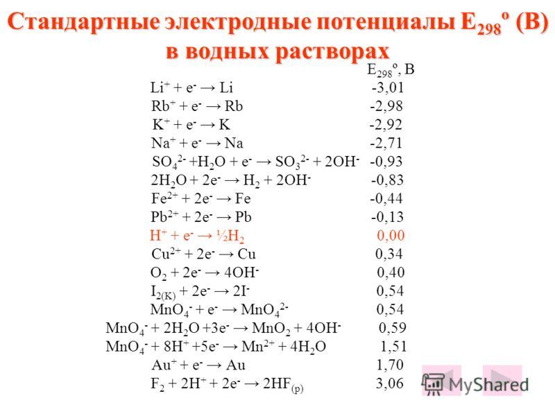 Стандартные электродные потенциалы Е 298 º (В) в водных растворах E 298 º, В Li + + e - Li -3,01 Rb + + e - Rb -2,98 K + + e - K -2,92 Na + + e - Na -2,71 SO 4 2- +H 2 O + e - SO 3 2- + 2OH - -0,93 2H 2 O + 2e - H 2 + 2OH - -0,83 Fe 2+ + 2e - Fe -0,4