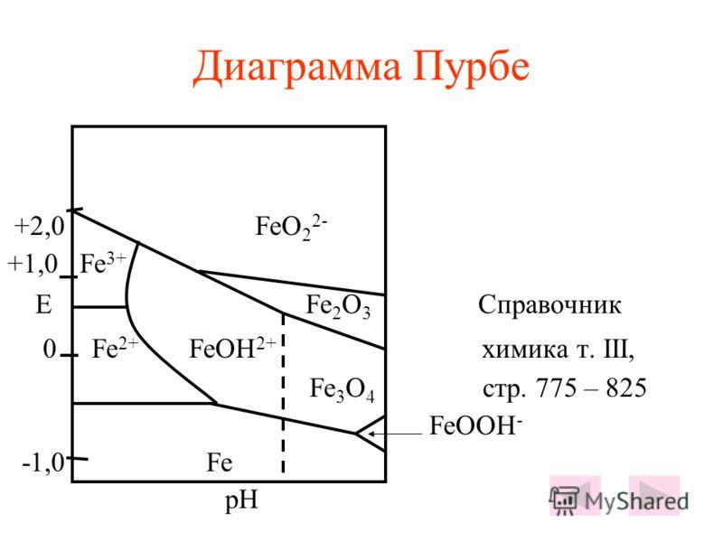 Диаграмма Пурбе +2,0 FeO 2 2- +1,0 Fe 3+ E Fe 2 O 3 Справочник 0 Fe 2+ FeOH 2+ химика т. III, Fe 3 O 4 стр. 775 – 825 FeOOH - -1,0 Fe pH