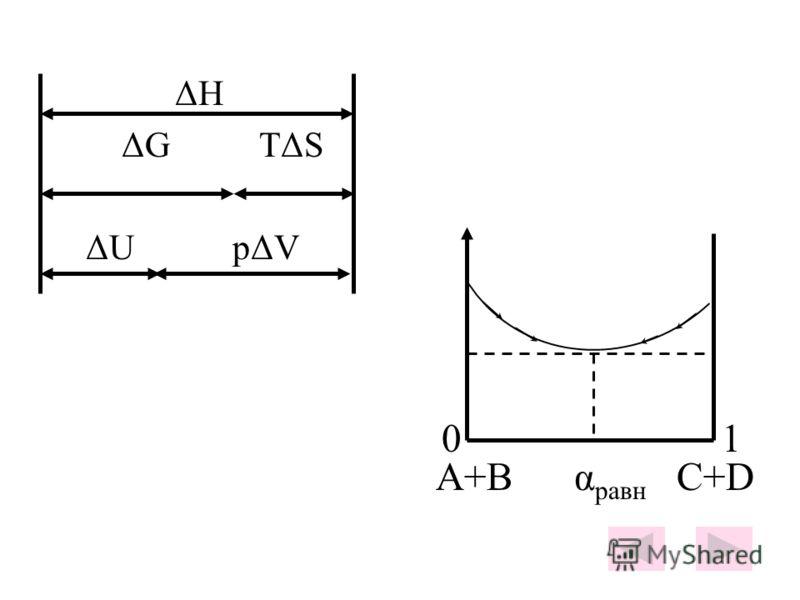 ΔH ΔG TΔS ΔU pΔV 0 1 A+B α равн C+D