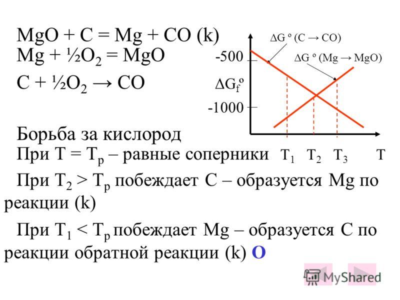 MgO + C = Mg + CO (k) ΔG º (C CO) Mg + ½O 2 = MgO -500 ΔG º (Mg MgO) C + ½O 2 CO ΔG f º -1000 Борьба за кислород При Т = Т р – равные соперники T 1 T 2 T 3 Т При Т 2 > Т р побеждает С – образуется Mg по реакции (k) При Т 1 < Т р побеждает Mg – образу