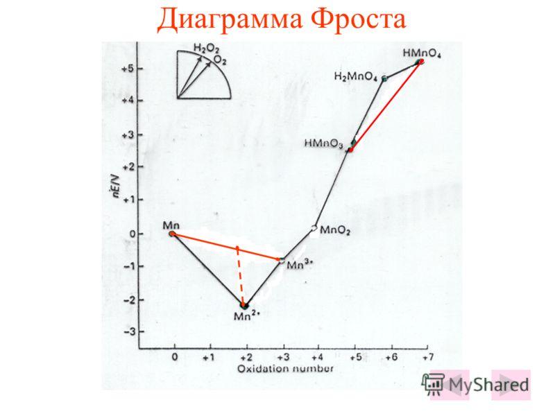 Диаграмма Фроста