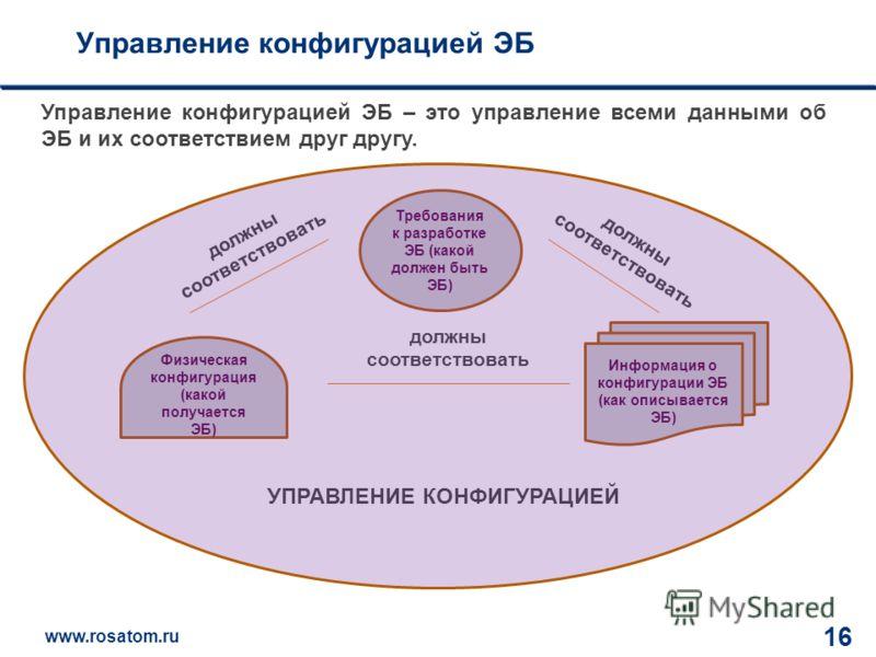 www.rosatom.ru 12 16 Управление конфигурацией ЭБ Управление конфигурацией ЭБ – это управление всеми данными об ЭБ и их соответствием друг другу. УПРАВЛЕНИЕ КОНФИГУРАЦИЕЙ должны соответствовать Физическая конфигурация (какой получается ЭБ) Требования