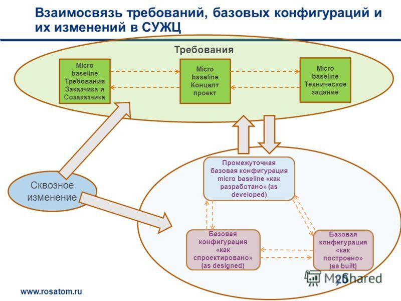 www.rosatom.ru 12 20 Взаимосвязь требований, базовых конфигураций и их изменений в СУЖЦ Базовая конфигурация «как спроектировано» (as designed) Базовая конфигурация «как построено» (as built) Промежуточная базовая конфигурация micro baseline «как раз
