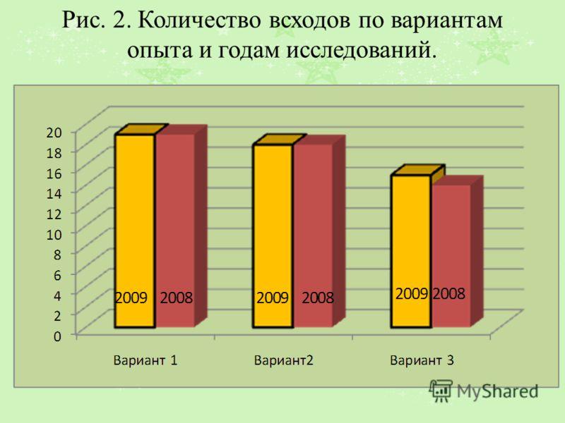 Рис. 2. Количество всходов по вариантам опыта и годам исследований.