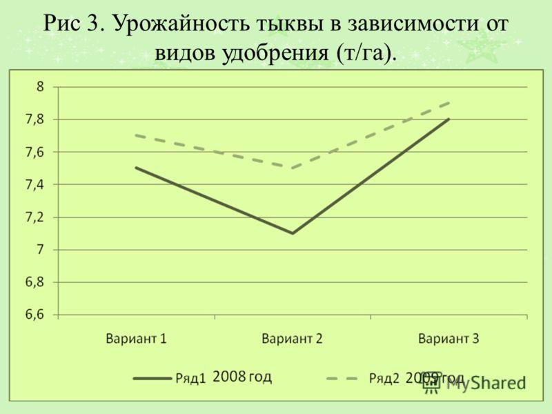 Рис 3. Урожайность тыквы в зависимости от видов удобрения (т/га).