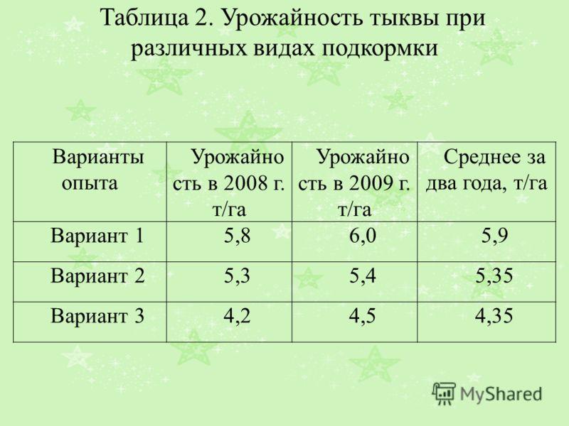 Таблица 2. Урожайность тыквы при различных видах подкормки Варианты опыта Урожайно сть в 2008 г. т/га Урожайно сть в 2009 г. т/га Среднее за два года, т/га Вариант 15,86,05,9 Вариант 25,35,45,35 Вариант 34,24,54,35