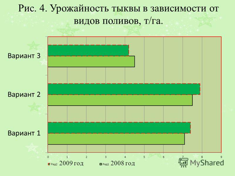 Рис. 4. Урожайность тыквы в зависимости от видов поливов, т/га.
