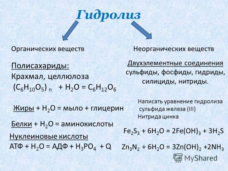 Гидролиз Органических веществНеорганических веществ Полисахариды: Крахмал, целлюлоза (С 6 Н 10 О 5 ) n + Н 2 О = С 6 Н 12 О 6 Нуклеиновые кислоты АТФ + Н 2 О = АДФ + Н 3 РО 4 + Q Белки + Н 2 О = аминокислоты Жиры + Н 2 О = мыло + глицерин Двухэлемент