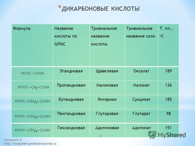 * ДИКАРБОНОВЫЕ КИСЛОТЫ Формула Название кислоты по IUPAC Тривиальное название кислоты Тривиальное название соли Т. пл., o C ЭтандиоваяЩавелеваяОксалат189 ПропандиоваяМалоноваяМалонат136 БутандиоваяЯнтарнаяСукцинат185 ПентандиоваяГлутароваяГлутарат98