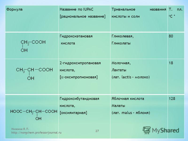 Формула Название по IUPAC [рациональное название] Тривиальное названия кислоты и соли Т. пл. o C * Гидроксиэтановая кислота Гликолевая, Гликолаты 80 2-гидроксипропановая кислота, [ -оксипропионовая] Молочная, Лактаты (лат. lactis – молоко) 18 Гидрокс