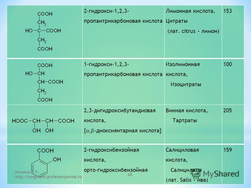 2-гидрокси-1,2,3- пропантрикарбоновая кислота Лимонная кислота, Цитраты (лат. citrus – лимон) 153 1-гидрокси-1,2,3- пропантрикарбоновая кислота Изолимонная кислота, Изоцитраты 100 2,3-дигидроксибутандиовая кислота, [ -диоксиянтарная кислота] Винная к