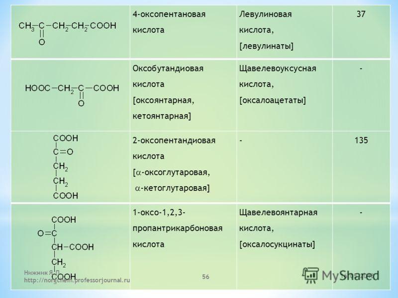 4-оксопентановая кислота Левулиновая кислота, [левулинаты] 37 Оксобутандиовая кислота [оксоянтарная, кетоянтарная] Щавелевоуксусная кислота, [оксалоацетаты] - 2-оксопентандиовая кислота [ -оксоглутаровая, -кетоглутаровая] -135 1-оксо-1,2,3- пропантри