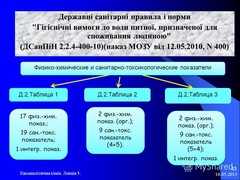 16.05.2013 Екоаналітична хімія. Лекція 5. 33 Державні санітарні правила і норми