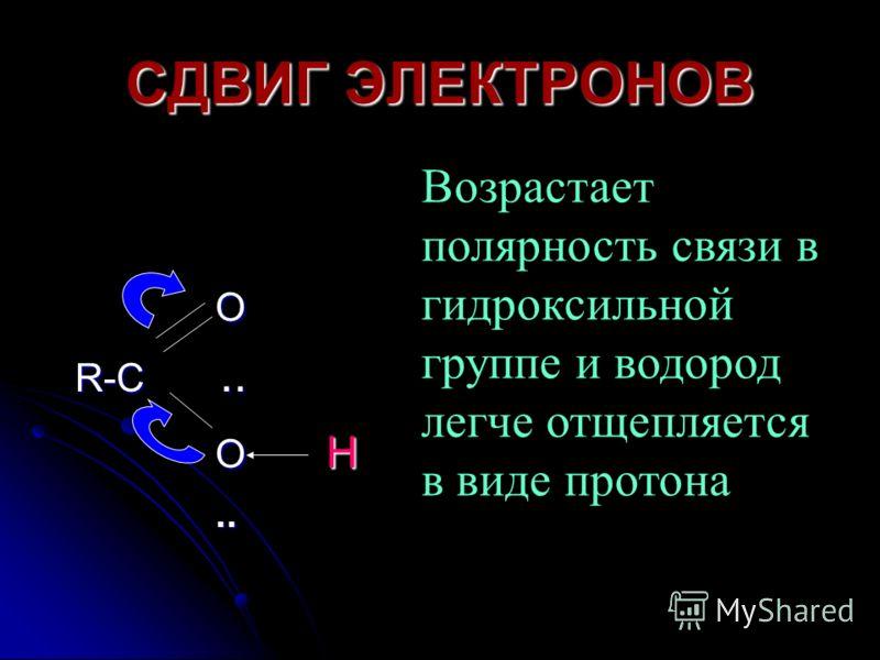 СДВИГ ЭЛЕКТРОНОВ O O R-C.. R-C.. O H O H.... Возрастает полярность связи в гидроксильной группе и водород легче отщепляется в виде протона
