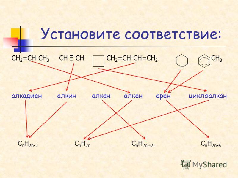 CH 2 =CH-CH 3 CH Ξ CH CH 2 =CH-CH=CH 2 -CH 3 алкадиен алкин алкан алкен арен циклоалкан C n H 2n-2 C n H 2n C n H 2n+2 С n H 2n-6 Установите соответствие: