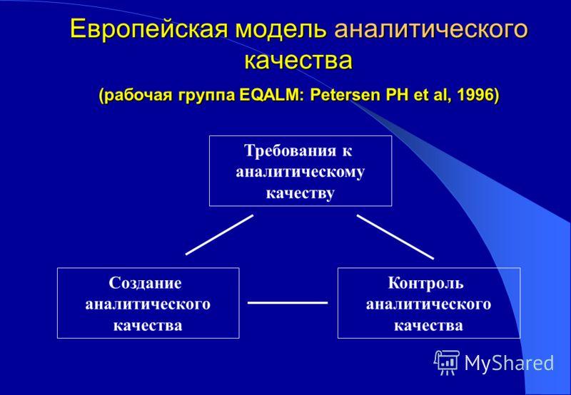 Европейская модель аналитического качества (рабочая группа EQALM: Petersen PH et al, 1996) Требования к аналитическому качеству Создание аналитического качества Контроль аналитического качества