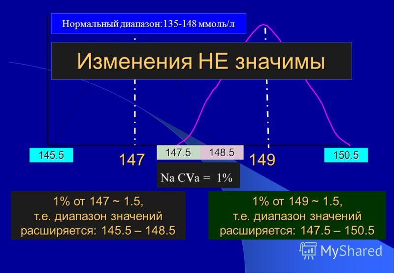 147 1% от 149 ~ 1.5, т.е. диапазон значений расширяется: 147.5 – 150.5 149 1% от 147 ~ 1.5, т.е. диапазон значений расширяется: 145.5 – 148.5 145.5150.5 147.5148.5 Изменения НЕ значимы Na C v a = 1% Нормальный диапазон:135-148 ммоль/л