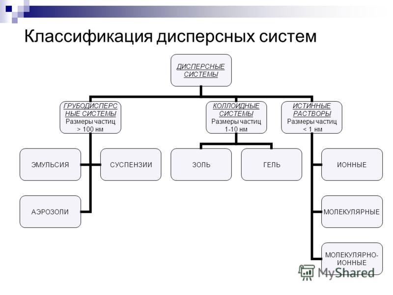 Классификация дисперсных систем ДИСПЕРСНЫЕ СИСТЕМЫ ГРУБОДИСПЕРСНЫЕ СИСТЕМЫ Размеры частиц > 100 нм ЭМУЛЬСИЯСУСПЕНЗИИ АЭРОЗОЛИ КОЛЛОИДНЫЕ СИСТЕМЫ Размеры частиц 1-10 нм ЗОЛЬГЕЛЬ ИСТИННЫЕ РАСТВОРЫ Размеры частиц < 1 нм ИОННЫЕ МОЛЕКУЛЯРНЫЕ МОЛЕКУЛЯРНО-