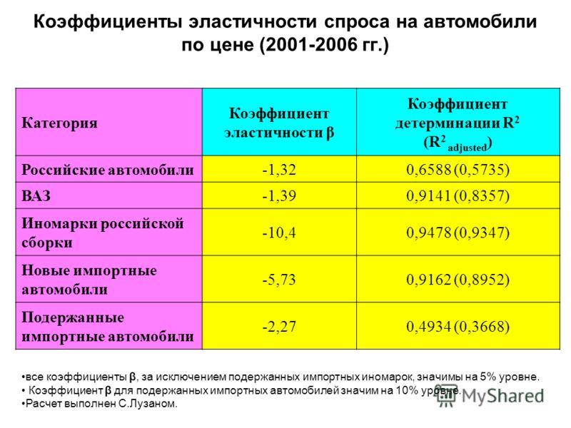Коэффициенты эластичности спроса на автомобили по цене (2001-2006 гг.) Категория Коэффициент эластичности β Коэффициент детерминации R 2 (R 2 adjusted ) Российские автомобили-1,320,6588 (0,5735) ВАЗ-1,390,9141 (0,8357) Иномарки российской сборки -10,