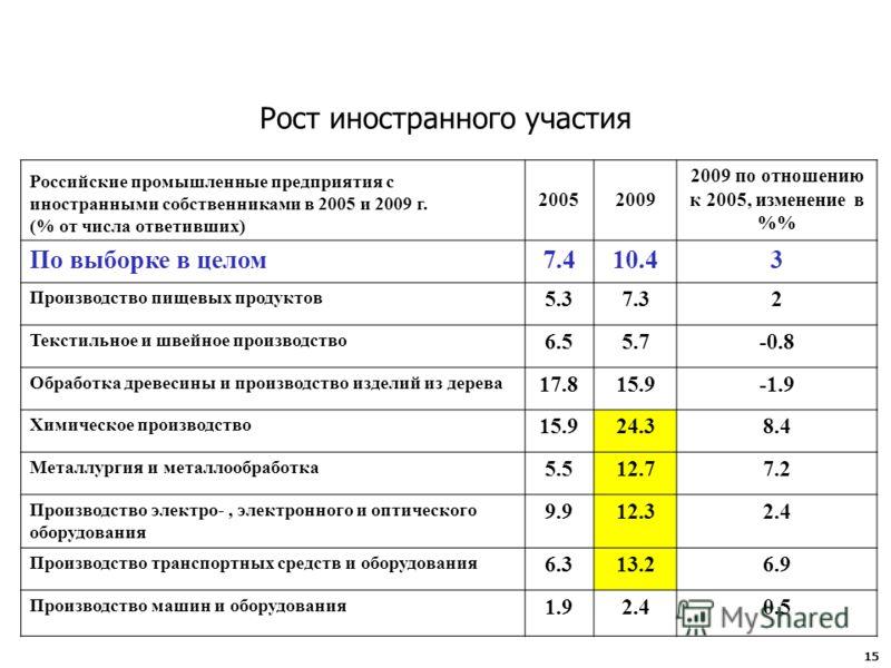 Российские промышленные предприятия с иностранными собственниками в 2005 и 2009 г. (% от числа ответивших) 20052009 2009 по отношению к 2005, изменение в % По выборке в целом7.410.43 Производство пищевых продуктов 5.37.32 Текстильное и швейное произв