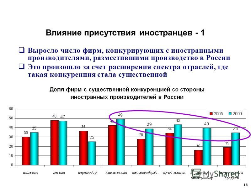 Влияние присутствия иностранцев - 1 Выросло число фирм, конкурирующих с иностранными производителями, разместившими производство в России Это произошло за счет расширения спектра отраслей, где такая конкуренция стала существенной 16