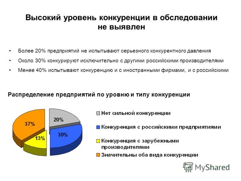 Высокий уровень конкуренции в обследовании не выявлен Более 20% предприятий не испытывают серьезного конкурентного давления Около 30% конкурируют исключительно с другими российскими производителями Менее 40% испытывают конкуренцию и с иностранными фи