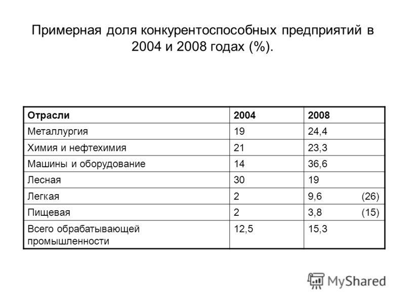 Примерная доля конкурентоспособных предприятий в 2004 и 2008 годах (%). Отрасли20042008 Металлургия1924,4 Химия и нефтехимия2123,3 Машины и оборудование1436,6 Лесная3019 Легкая29,6 (26) Пищевая23,8 (15) Всего обрабатывающей промышленности 12,515,3