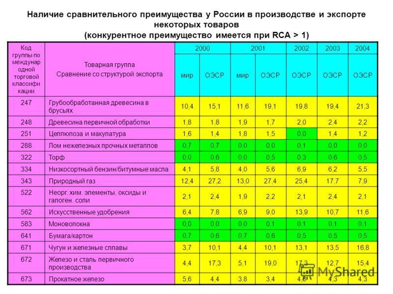 Наличие сравнительного преимущества у России в производстве и экспорте некоторых товаров (конкурентное преимущество имеется при RCA > 1) Код группы по междунар одной торговой классифи кации Товарная группа Сравнение со структурой экспорта 20002001200