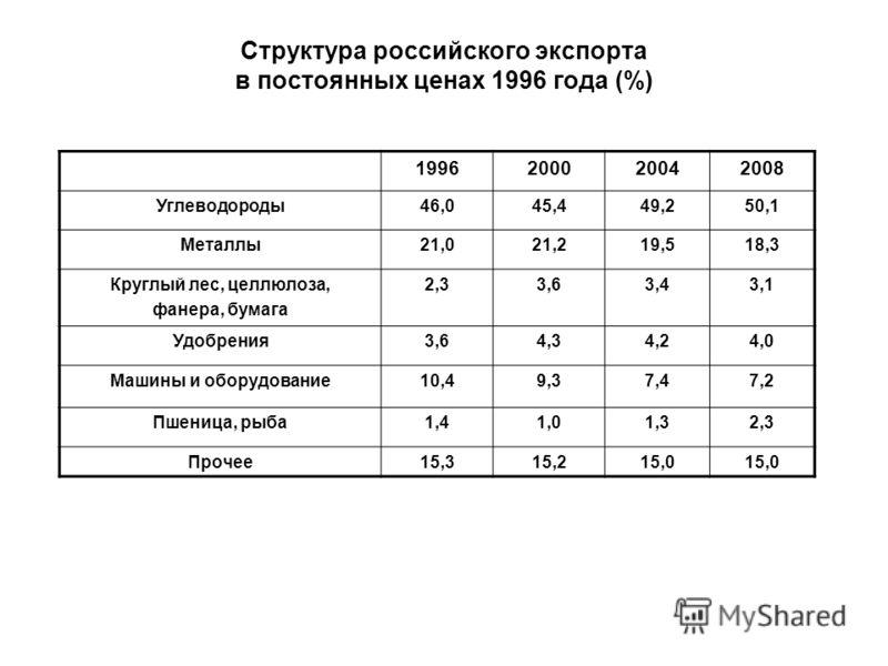 Структура российского экспорта в постоянных ценах 1996 года (%) 1996200020042008 Углеводороды46,045,449,250,1 Металлы21,021,219,518,3 Круглый лес, целлюлоза, фанера, бумага 2,33,63,43,1 Удобрения3,64,34,24,0 Машины и оборудование10,49,37,47,2 Пшеница