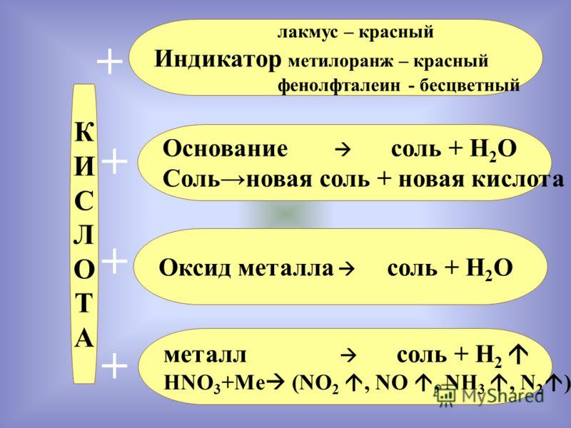 КИСЛОТАКИСЛОТА Основание соль + Н 2 О Сольновая соль + новая кислота лакмус – красный Индикатор метилоранж – красный фенолфталеин - бесцветный Оксид металла соль + Н 2 О металл соль + Н 2 HNO 3 +Me (NO 2, NO, NH 3, N 2 ) + + + +