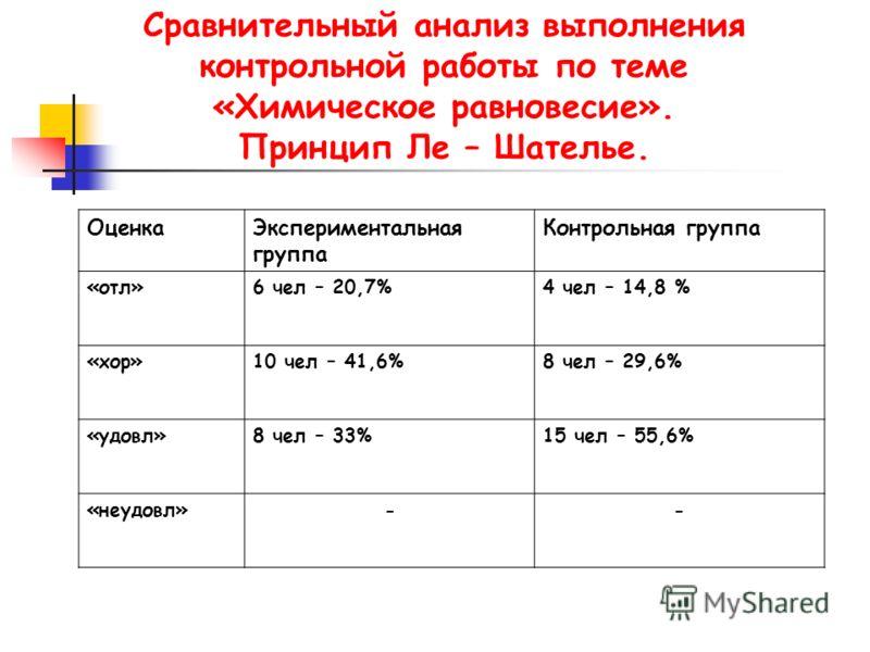Сравнительный анализ выполнения контрольной работы по теме «Химическое равновесие». Принцип Ле – Шателье. ОценкаЭкспериментальная группа Контрольная группа «отл»6 чел – 20,7%4 чел – 14,8 % «хор»10 чел – 41,6%8 чел – 29,6% «удовл»8 чел – 33%15 чел – 5